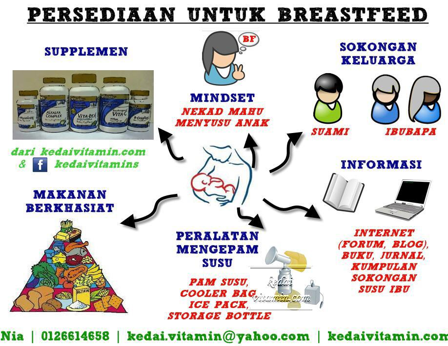 Set Breastfeeding Shaklee : Persediaan untuk Breastfeed